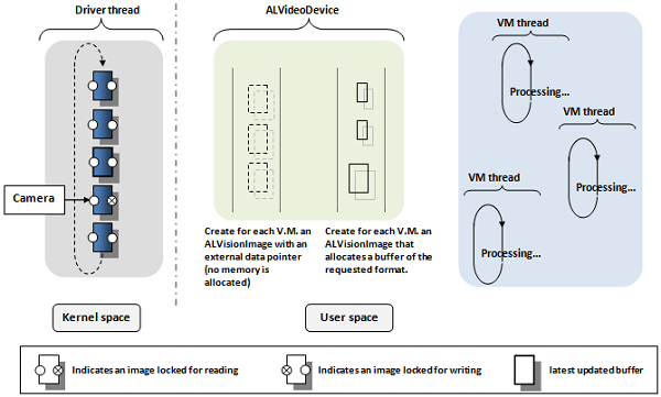 ALVideoDevice - Advanced — NAO Software 1 14 5 documentation