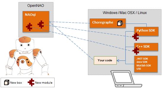 http://doc.aldebaran.com/1-14/_images/sofware-programming-overview-bis.png