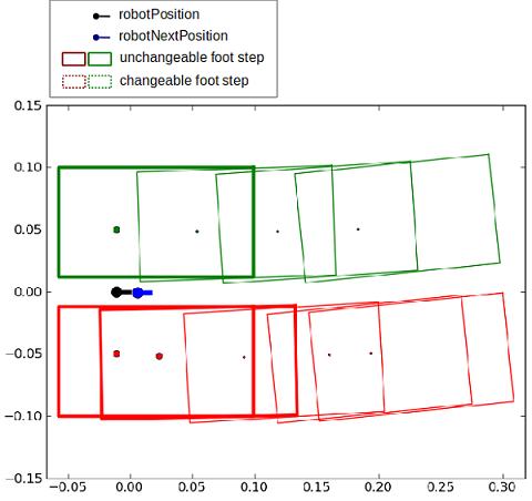 Locomotion control — Aldebaran 2 4 3 28-r2 documentation