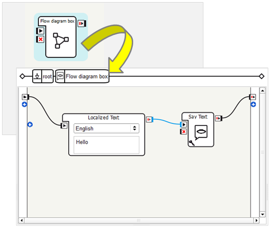 Flow Diagram Box Aldebaran 25108 Documentation